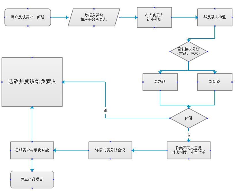 产品开发之需求分析流程分析