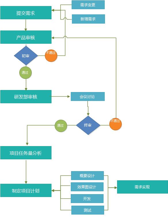 确定提交的需求类型:功能改进类