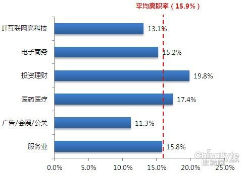 一览英才网怎么样_一览上海英才网:岗位薪酬调研:上海销售起薪3424元/月