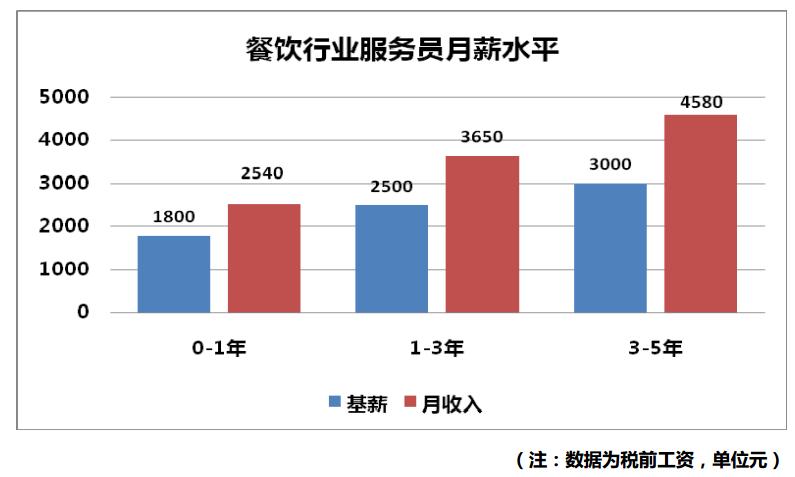 北京地区餐饮行业薪酬状况