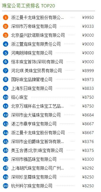 深圳珠宝设计师薪酬,涨多少合适?
