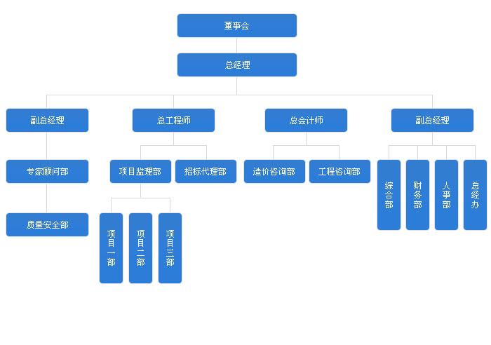 工程监理有限公司组织架构图; 组织架构 全球; 监理公司办公环境